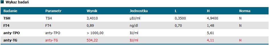 Badanie Tarczycy TSH FT4 anty-TPO anty-TG Eutyrox 125